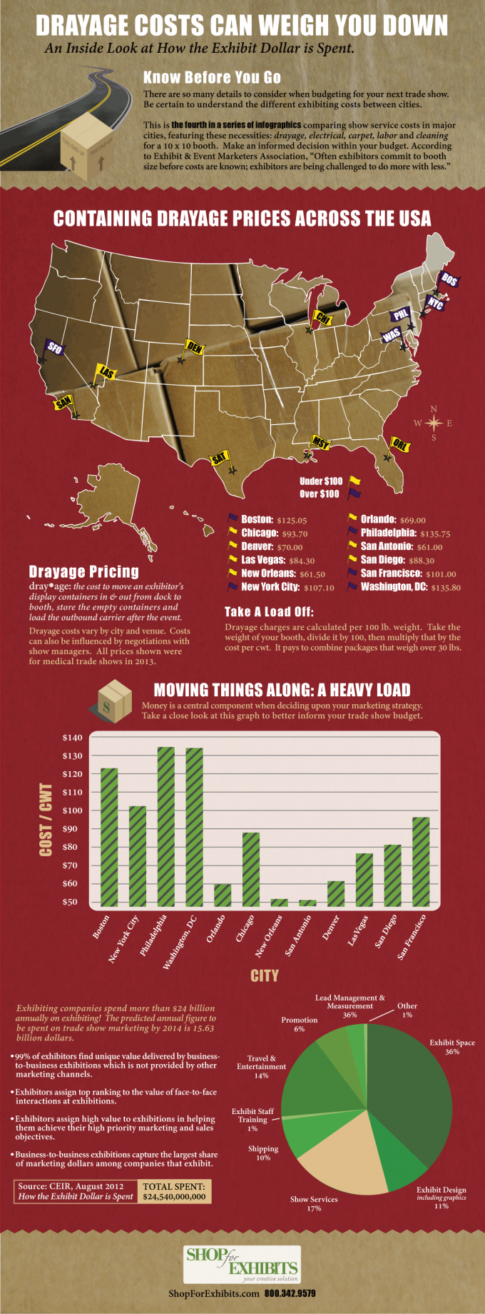 Trade Show Drayage Costs Infographic