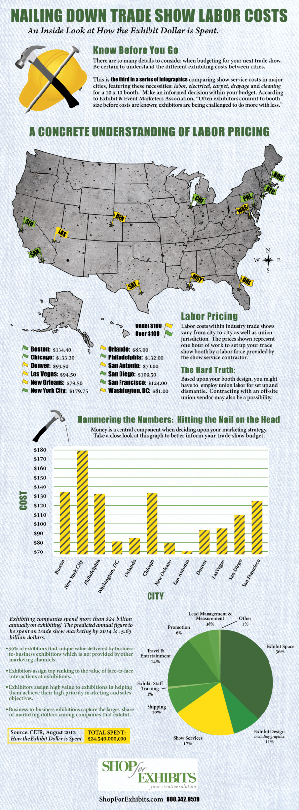 Trade Show Labor Costs Infographic