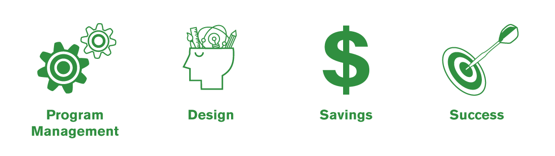 Event Program Management, Design, Savings and Success